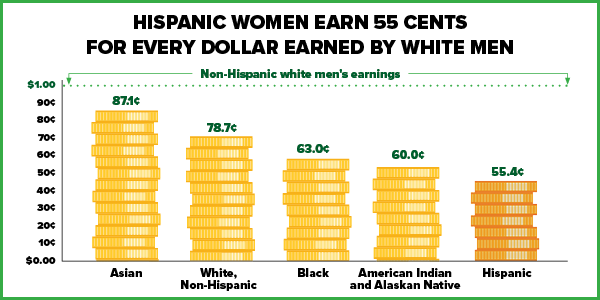 Chart graphic showing Hispanic women make 55 cents for every dollar earned by non-Hisa
